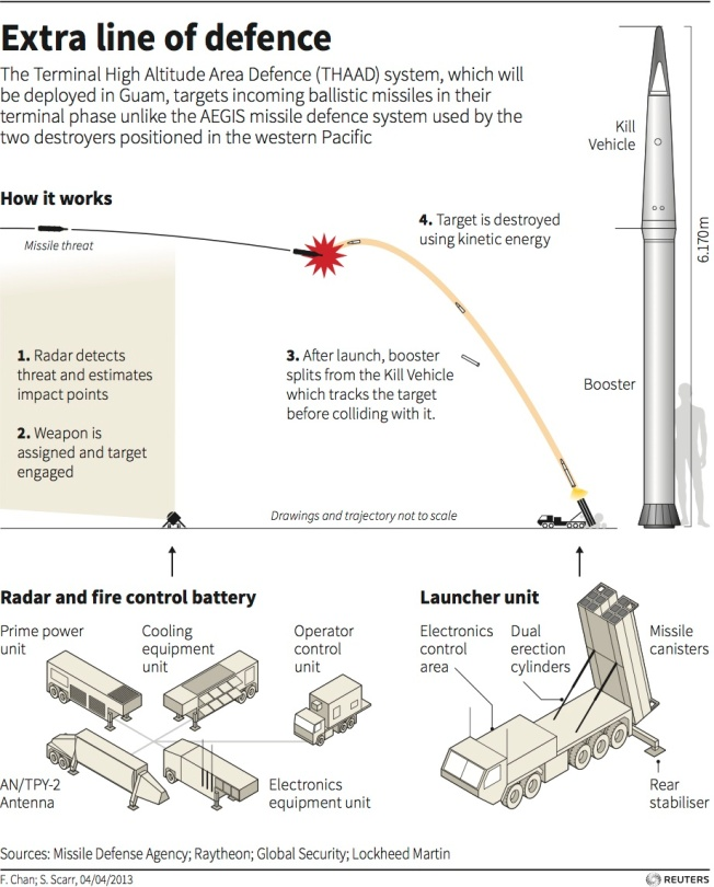 'Terminal High-Altitude Area Defence (THAAD)'